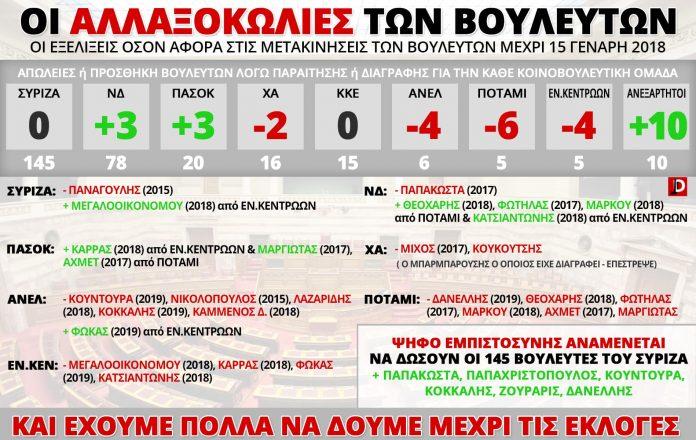 Βουλευτές, ΣΥΡΙΖΑ, ΑΝΕΛ, ΚΚΕ